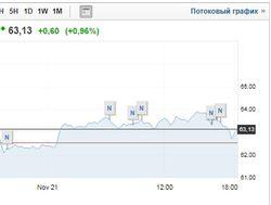 Центробанк РФ проработал сценарии при нефти от 35 до 75 долларов