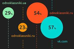 Gemius не включила ВКонтакте в отчет о популярных в СНГ соцсетях