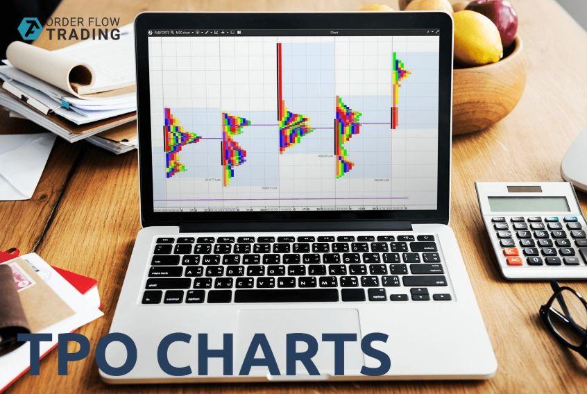 Торговля с графиками TPO на платформе ATAS