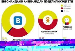 «Одноклассники» против Майдана