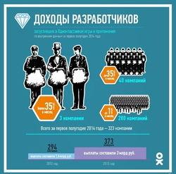 «Одноклассники» рассказали о доходах разработчиков игр и приложений, запущенных в социальной сети
