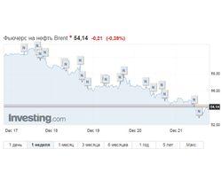 Неделя завершается сильным падением стоимости нефти