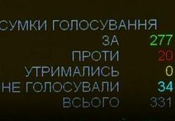 277 за: Верховная Рада отменила дружбу Украины с Россией