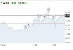 Торговая неделя завершается штурмом Brent отметки 62 долл