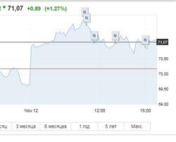 Золотая середина: Россия не переживает из-за падения цен на нефть