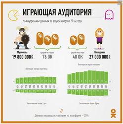 """В Одноклассники """"Добрые админы"""" проанализировали играющую аудиторию соцсети"""