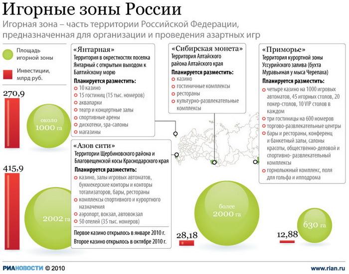 зоны казино в россии на карте