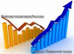 Эксперты назвали самых популярных политиков России