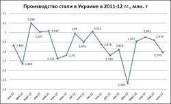 Украина опускается в мировом рейтинге производителей стали