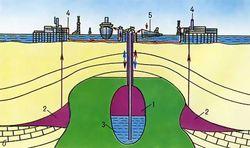 Cхема подземного нефтехранилища в соляном куполе ниже дна моря: 1 - нефть хранимая; 2 - нефть добываемая; 3 - морская вода; 4 - буровая платформа; 5 - нефтеналивное судно.