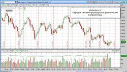 Рынок трежерис США: трейдеры о перспективах