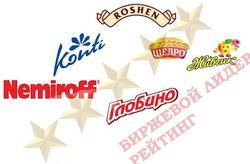 Рейтинг PR в Яндексе и Одноклассники брендов Украины: Наша Ряба – снова лидер