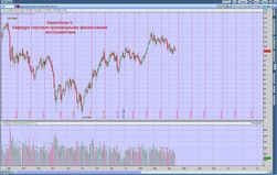 Инвесторам: спрос на нефть падает