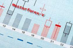 Ноу-хау MasterForex-V: как исправить недостатки Доу и забаратывать на форексе