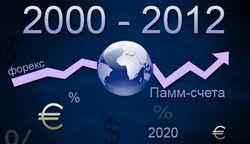 ActivTrades: что изменилось на рынке форекс с начала тысячелетия