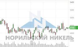"""Курс акций ГМК """"Норильский никель"""": обгонит ли Китай Россию на рынке цветной металлургии"""