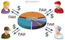Сколько средств привлекли ПИФы в этом году?