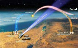 система противоракетной обороны НАТО
