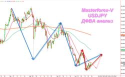Среднесрочный анализ валютной пары USD/JPY