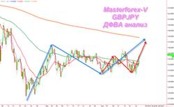 Среднесрочный анализ валютной пары GBP//JPY