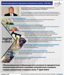 """""""Карты индустриализации"""" Казахстана"""