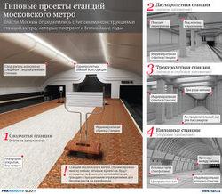 Какие станции метро появятся в Москве?