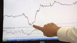 Разнонаправленность на биржах Европы: выросло 7 из 17 индексов