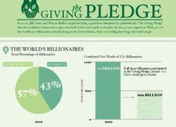 Клуб миллиардеров-филантропов