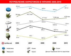 За какие наркотики платят украинцы