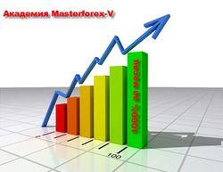 Как ученик Академии MasterForex-V за месяц получил 1000% прибыли