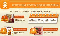 PR: инфографика групп Одноклассники. Что интересует россиян, - эксперты