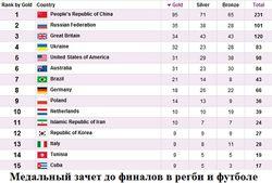 Итоги Паралимпиады-2012: Россия занимает 2 место, Украина – 4
