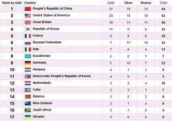 ОИ-2012: 3 золота России за день и прорыв на 6-е место