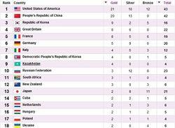 ОИ-2012: Россия 3-я по всем медалям, но 10-я по золотым