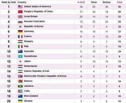ОИ-2012: Россия 4-я по «золоту» и 3-я по всем медалям
