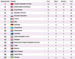 ОИ-2012: Россия наращивает обороты – 48 медалей, 10 золотых