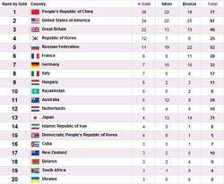 ОИ-2012: Россия в одном «золотом» шаге от 4 места