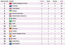 Паралимпиада-2012: итоги 1 сентября – Украина и Россия в топ-5