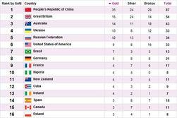 Паралимпиада-2012: итоги 2 сентября для Украины и России