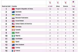 Паралимпиада-2012: итоги дня – Украина на 3, Россия на 4 месте