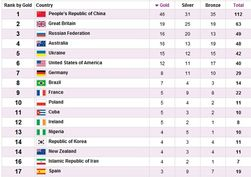 Паралимпиада: итоги 3 сентября – Россия на 3, Украина на 5 месте