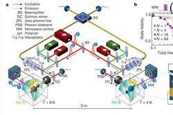 Инженеры научились квантово запутывать электроны в алмазах
