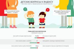 Яндекс рассказал, что ищут дети в Сети