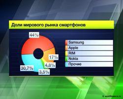 Доля рынка смартфонов за год увеличилась на 43 процента