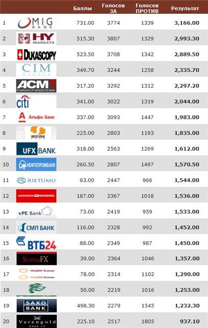 Рейтинг форекс банков