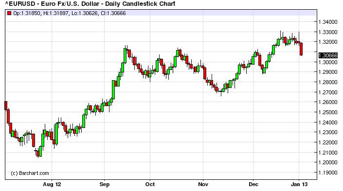 Межбанк курс евро