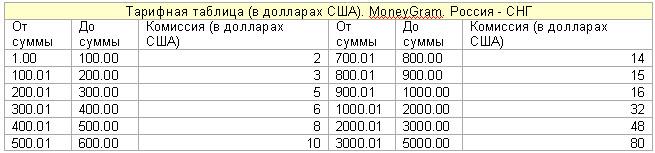 Курсы конверсии валют в гомеле