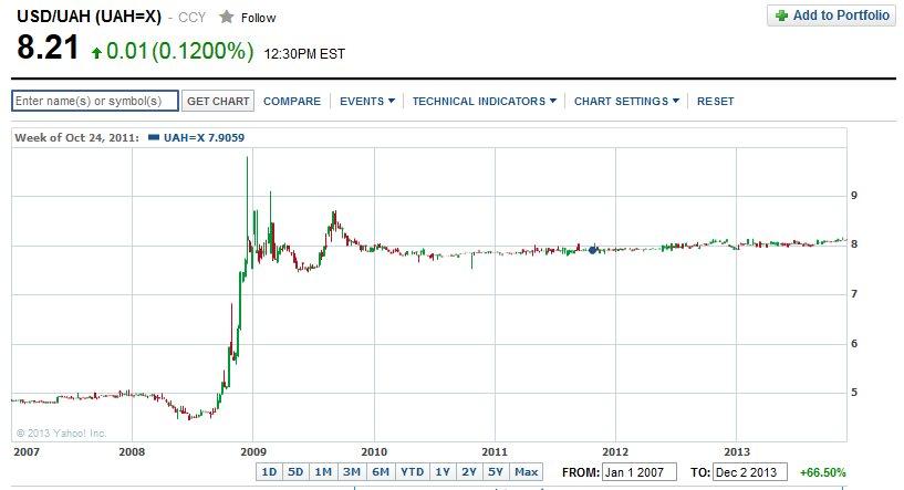 курс доллара график: