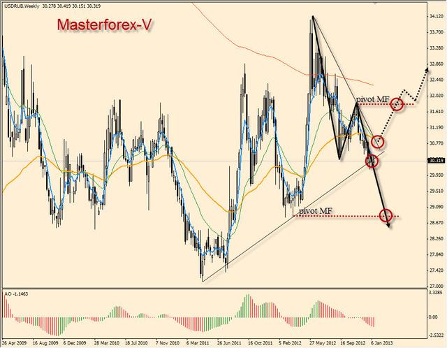 Курс евро купить
