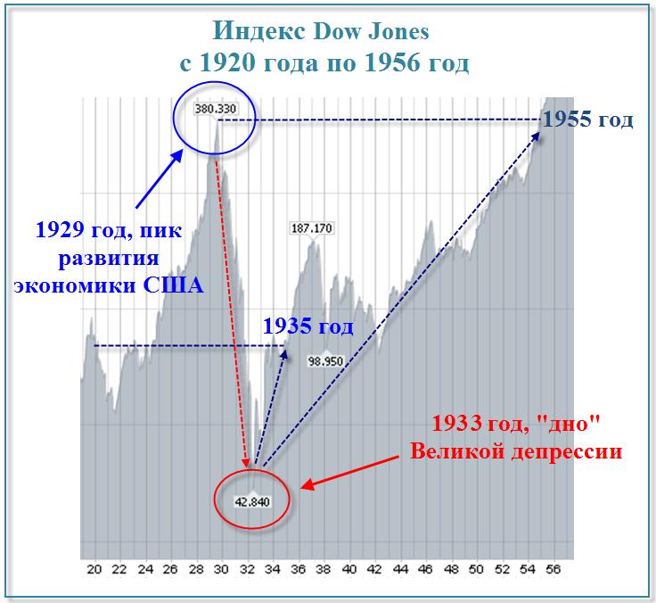 Индекс Dow Jones с 1920 года